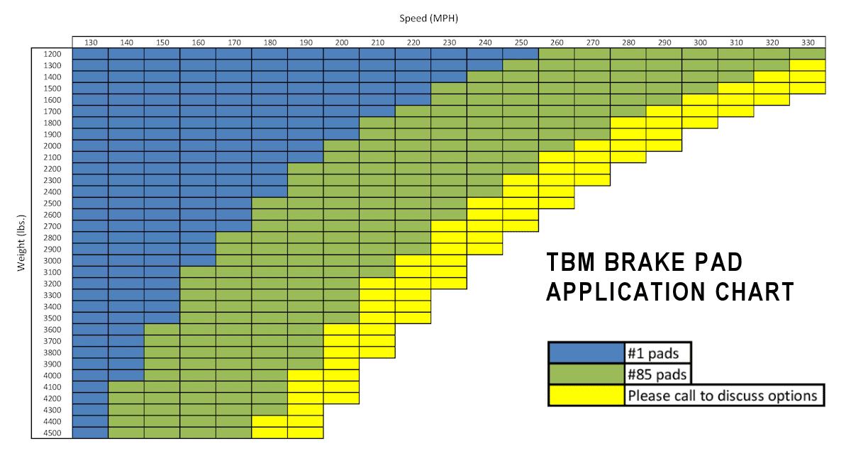 TBM Brake Pad Application Chart